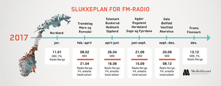Slukkeplan for FM-radio