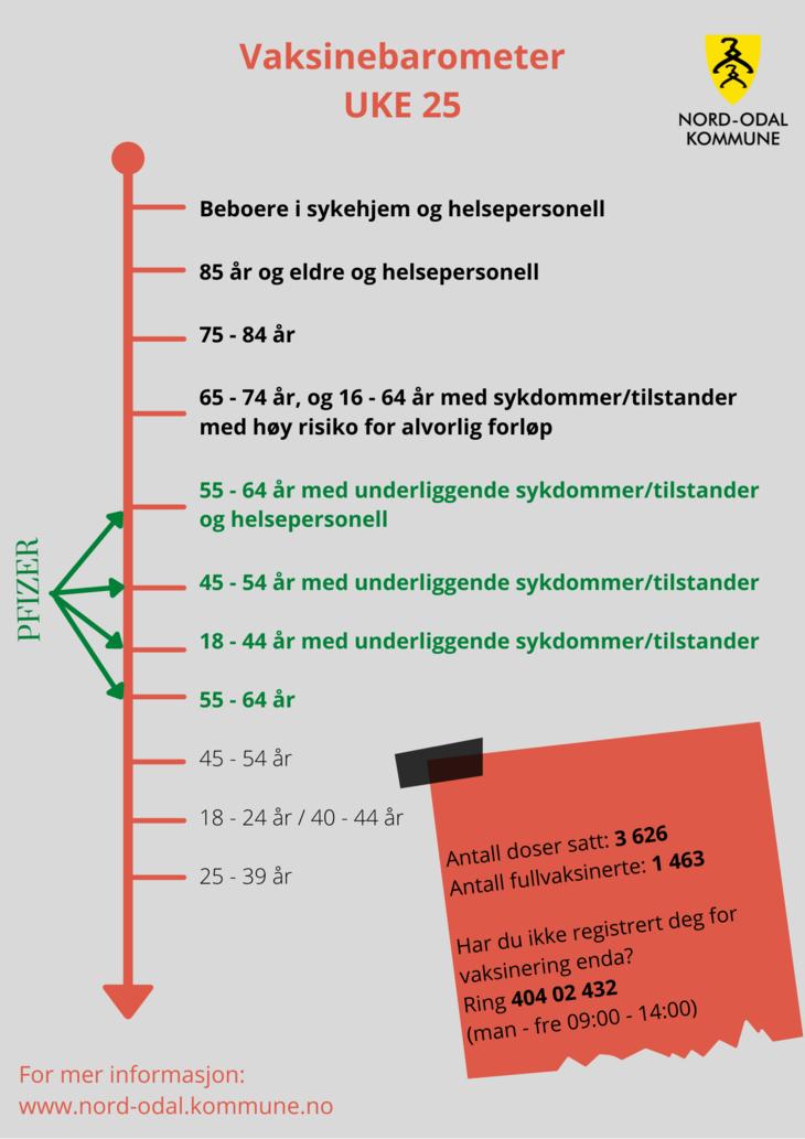 Vaksinebarometer uke 25